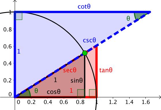 trigonometry unit circle. Unit circle with all basic